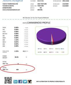 DOLCE-VIDA-400MG-MULTICANNABINOID-LAB-TEST